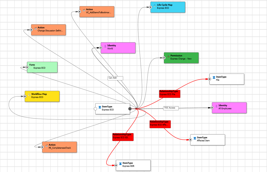 ItemType Viewer Graph - Community Projects - Aras Open PLM