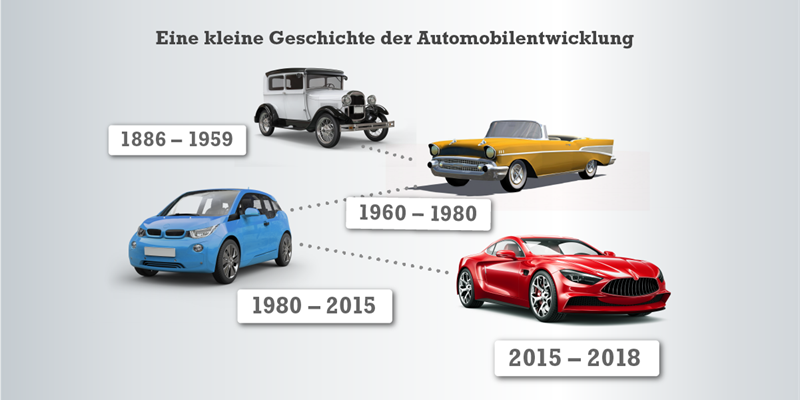 Die Geschichte von Product-Lifecycle-Management in der Automobilindustrie
