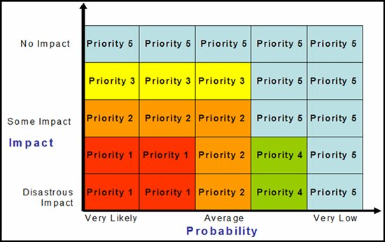 how to know which functional groups are at highest priority
