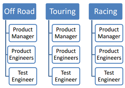 using-teams-with-the-product-engineering-solution-1