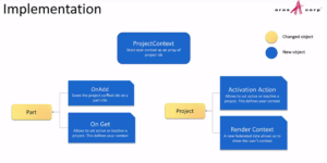 project context items
