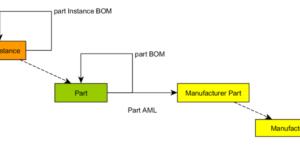 manuf PhysicalPart Datamodel