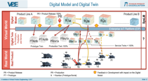 Digital Twin Lifecycle
