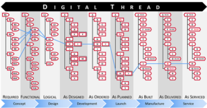 Digital Thread Across Lifecycle
