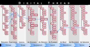 Digital Thread Across Lifecycle